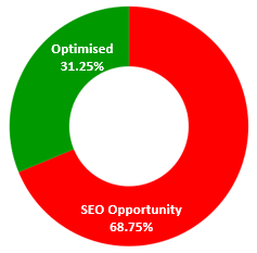 SEO Opportunity pie chart