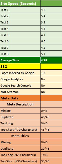 SEO Review Sample