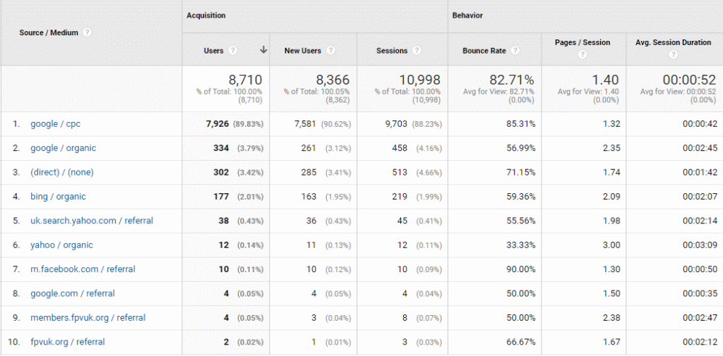 Website traffic Sources in Google Analytics